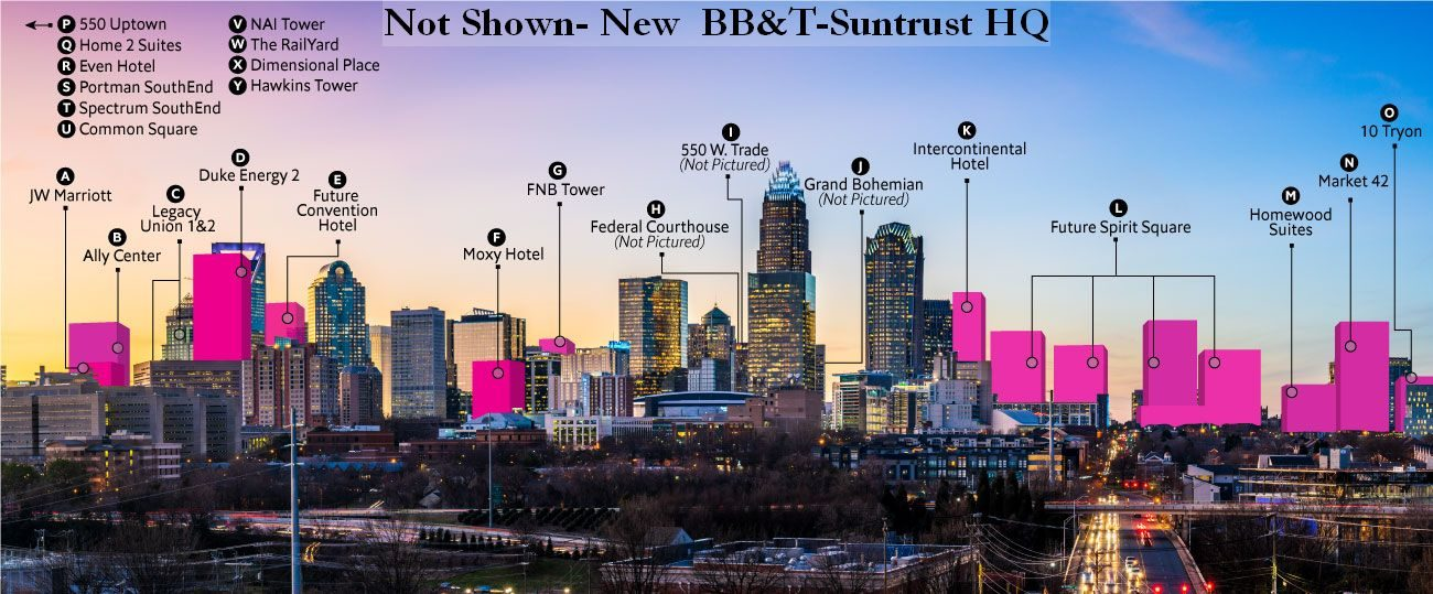 future skyline Charlotte NC